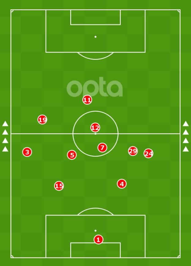 Image showing Havertz's average position in the season opener against Brighton was in his own half
