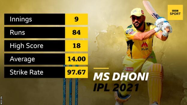 MS Dhoni stats: Nine innings, 84 runs, high score 18, average 14, strike rate 97.