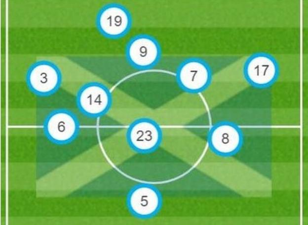 Scotland players' average positions