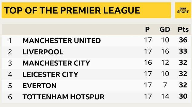 Snapshot showing top of the Premier League: 1st Man Utd, 2nd Liverpool, 3rd Man City, 4th Leicester, 5th Everton & 6th Tottenham