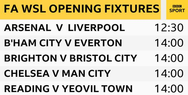Sunday's WSL fixtures: Arsenal v Liverpool (12:30 BST), Birmingham City v Everton (14:00), Brighton v Bristol City (14:00), Chelsea v Man City (14:00), Reading v Yeovil Town (14:00)