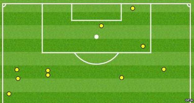Cristiano Ronaldo touch map