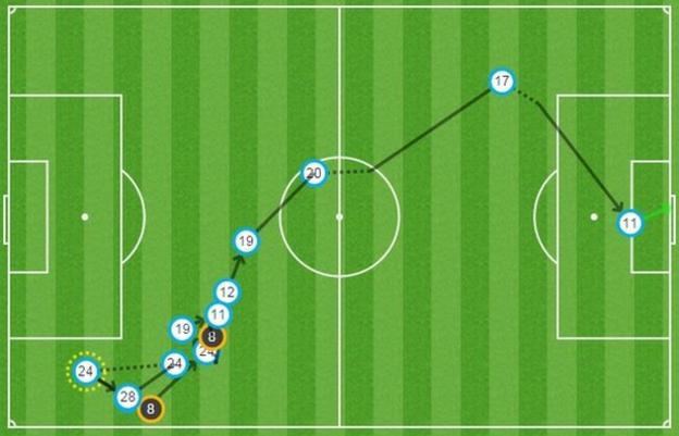 Mesut Ozil goal