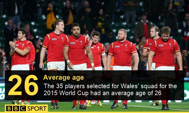 Wales average age graphic