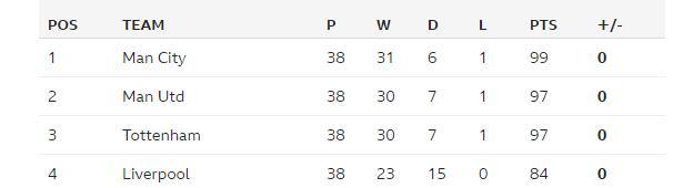 Lawro's League Table 2017-18