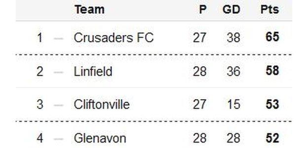 The top four in the Irish Premiership