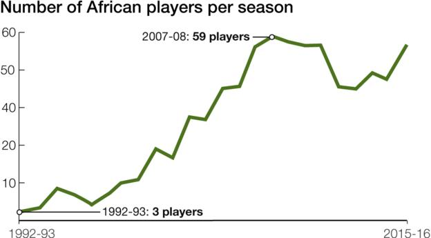 Chart showing number of African players per season