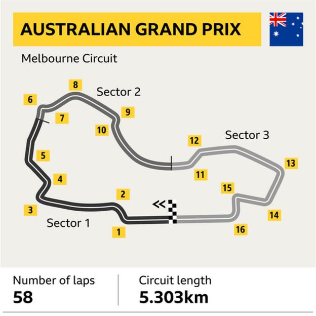 A graphic to show the track layout at Albert Park for the Australian Grand Prix