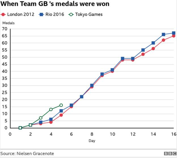 Team GB has made its most successful start to a modern day Olympic Games with 16 medals in total after five days