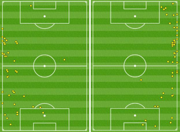 Touches made by Wales' wing-backs Neil Taylor (l) and Chris Gunter (r) vs Slovakia