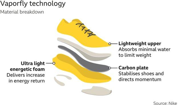 Vaporfly technology