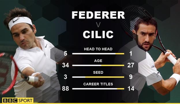 Roger Federer, Marin Cilic