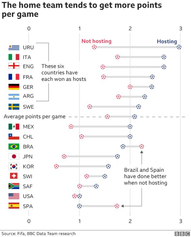 Six countries - Uruguay, Italy, England, France, Germany and Argentina - have won the trophy as hosts. Only Brazil and Spain have performed more poorly when they were hosting