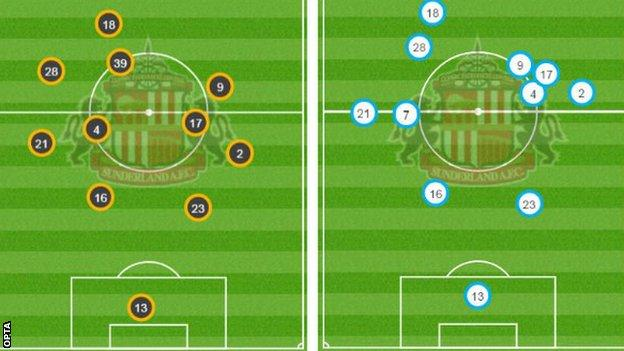 The left pitch shows the average positions for Sunderland against Hull and right, against Swansea