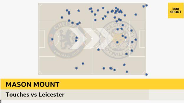 Mason Mount touches v Leicester