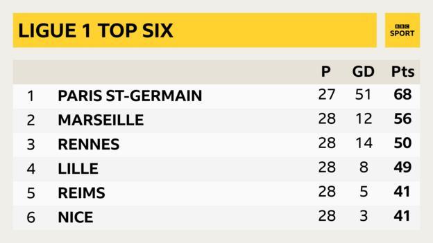 Ligue 1 top six