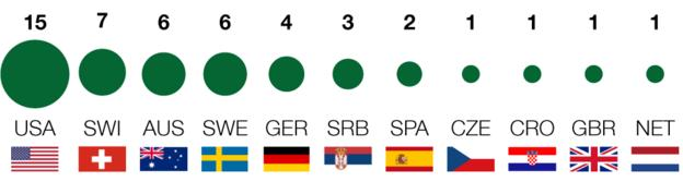 Wimbledon: Men's nationalities