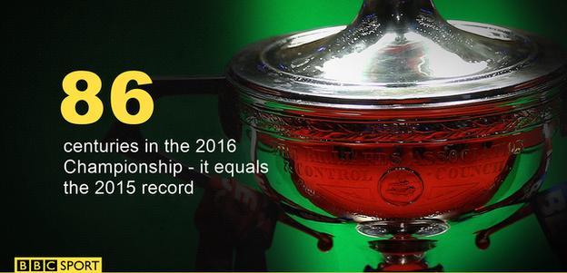 86 centuries in 2016 tournament