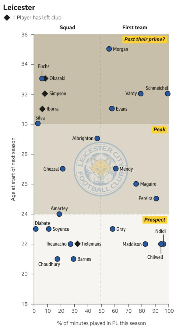 Leicester squad graphic