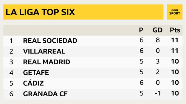 La Liga top six