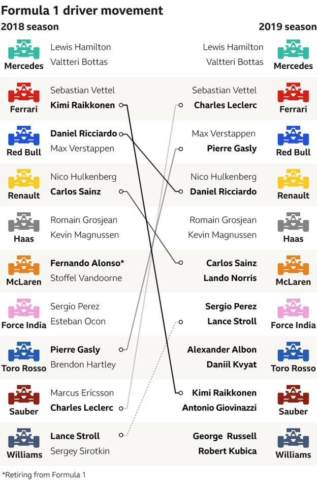 F1 driver market movements: Kim Raikkonen - Ferrari to Sauber - Daniel Ricciardo - Red Bull to Renault - Carlos Sainz - Renault to McLaren - Pierre Gasly - Toro Rosso to Red Bull - Charles Leclerc - Sauber to Ferrari George Russell and Robert Kubica to Williams - Lance Stroll - Williams to Force India
