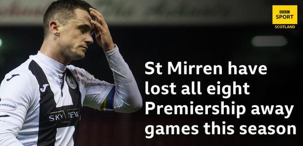 Aberdeen v St Mirren 30.11.2019