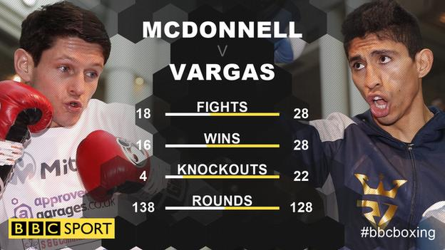 Gavin McDonnell, 30, is four years older than Vargas and goes into the fight as underdog with the bookmakers