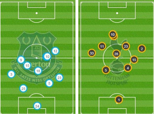 Average positions in the first half