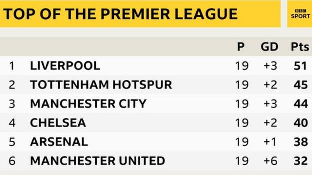 Top of the Premier League: 1st Liverpool, 2nd Tottenham, 3rd Manchester City, 4th Chelsea, 5th Arsenal, 6th Manchester United