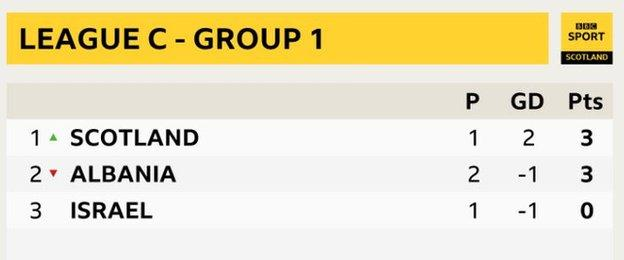 Graphic of Scotland's group in the Nations League