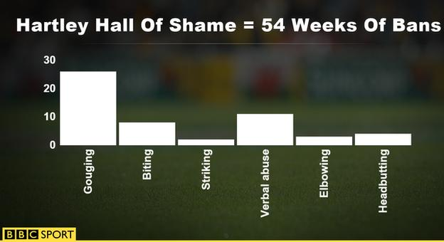 Dylan Hartley's year of bans