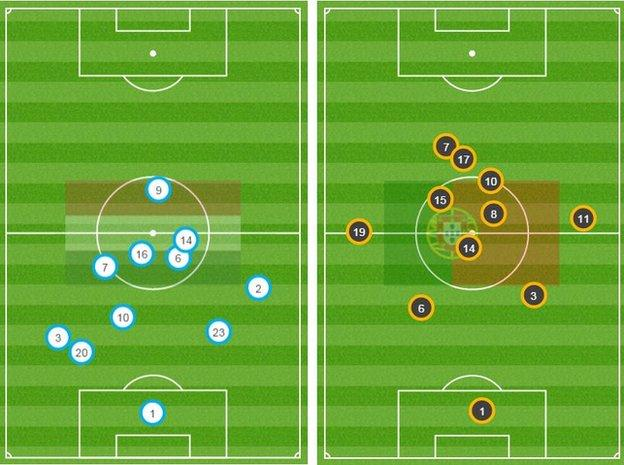 Portugal's average position map (right) showed Ronaldo (7) as their highest-placed player, while Hungary sat back but still carried a threat on the counter-attack