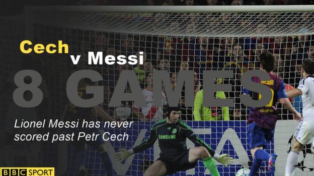 Cech v Messi