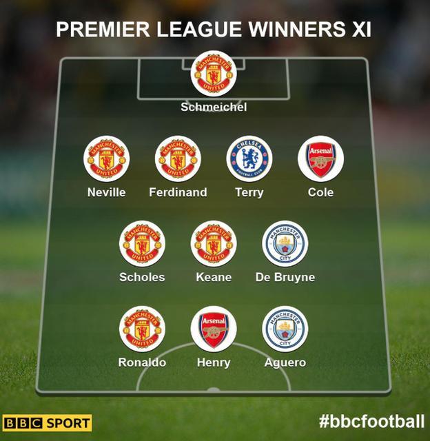 Premier League XI