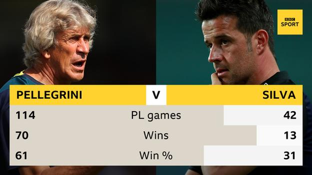 Manuel Pellegrini and Marco Silva's Premier League managerial records