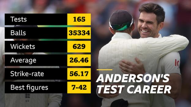 Chart showing James Anderson's test career record: 165 tests, 35,334 balls, 620 wickets, average 26.46, hit rate 56.17, best numbers 7-42
