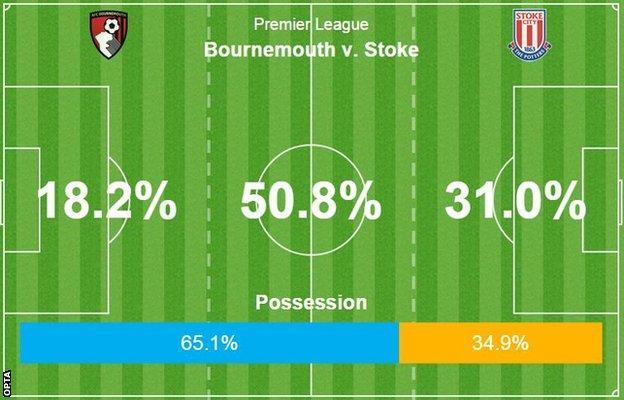 Bournemouth 1-3 Stoke