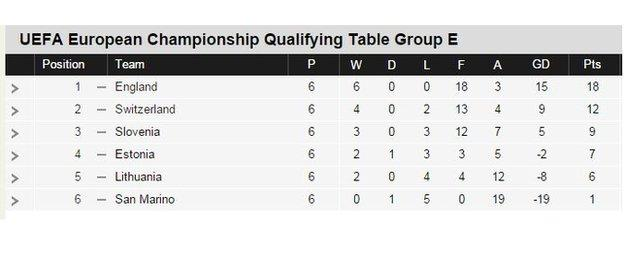 Euro 2016 qualifying group E