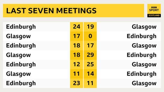 Graphic of last seven Edinburgh-Glasgow meetings