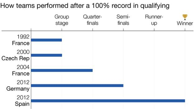 Graphic showing how teams performed in the tournament after qualifying with a 100% record. France (1992) and Czech Republic (2000) failed to advance from the group stage while France (2004) did manage to make it to the quarter-finals four years later. Germany reached the semi-finals in 2012 - the year Spain won the tournament having qualified with a 100% winning record