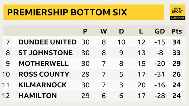 Scottish Premiership bottom six