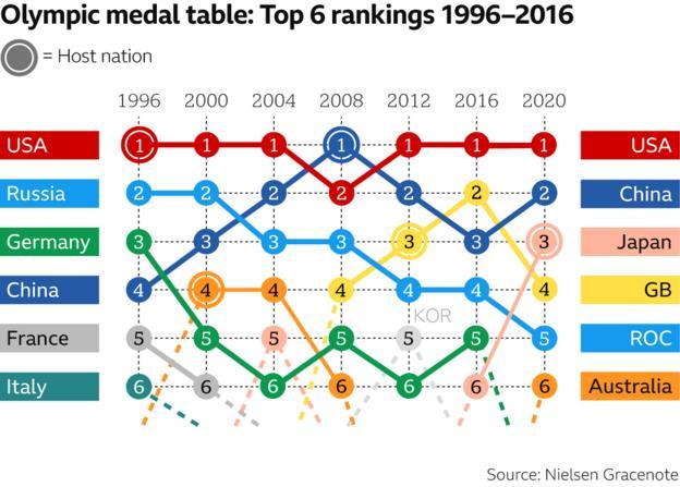 USA top medal table again
