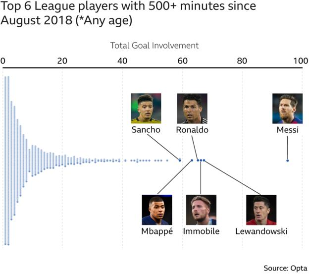 Goal involvements by players in top 5 European leagues since start of 2018-19 - Lionel Messi (96), Robert Lewandowski (67), Ciro Immobile (66), Cristiano Ronaldo (65), Kylian Mbappe (63), ), Jadon Sancho, Timo Werner & Mohamed Salah (59)