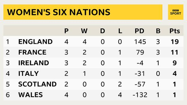 The 2020 women's Six Nations table as it stands - 1. England 2. France 3. Ireland 4. Italy 5. Scotland 6. Wales