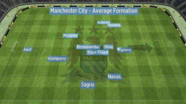 Average position of Man City players' touches against Chelsea