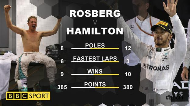 2016 F1 tale of the tape