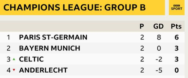 Champions League Group B table