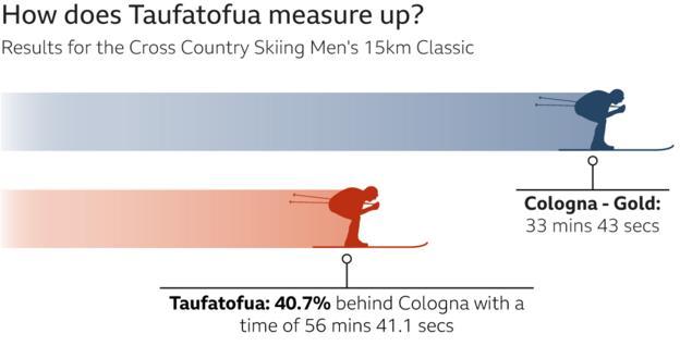 Taufatofua inforgraphic