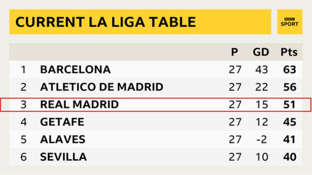 La Liga table graphic