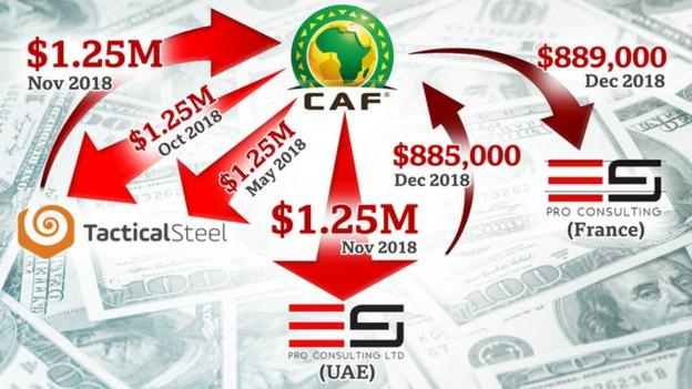 A diagram showing Caf's payments to Tactical Steel and two of its affiliates